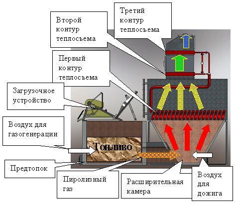 Схема работы водогрейного